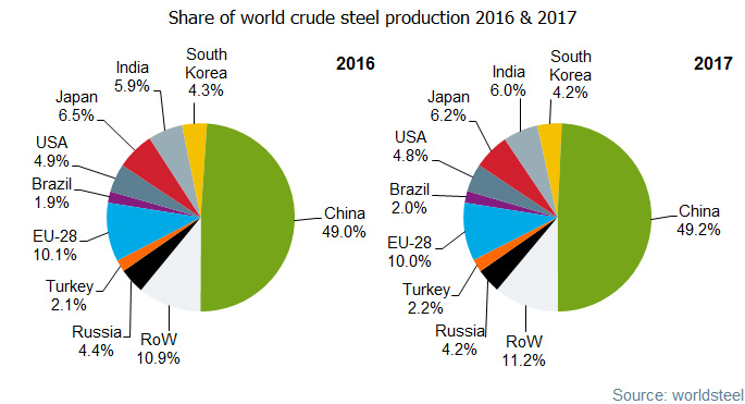 Chinese Steel Production Rank