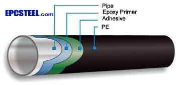 3PE Coating Pipe